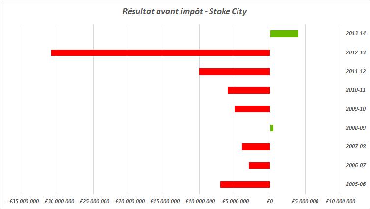 résultat avant impot stoke city