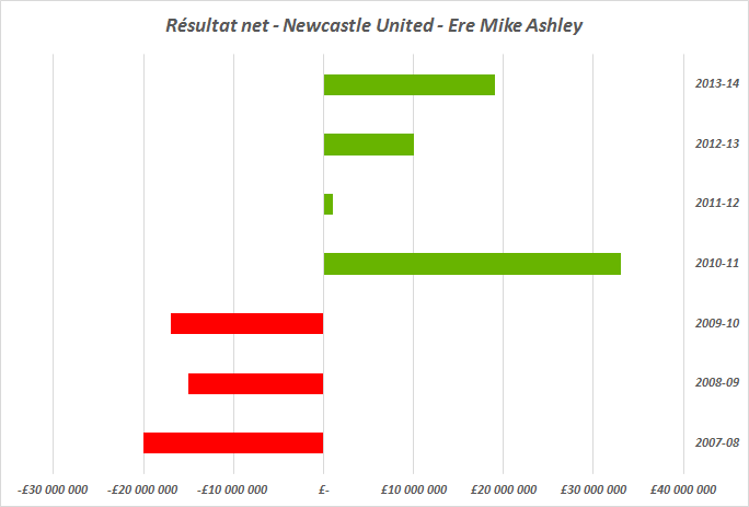 résultat net newcastle united
