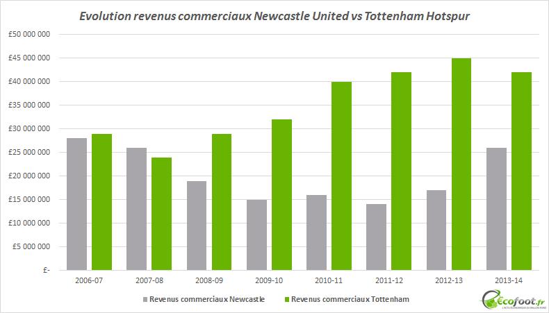 revenus commerciaux tottenham vs newcastle