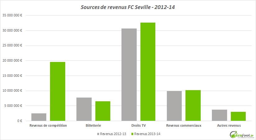 revenus fc seville 2013-14