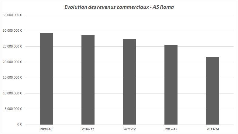 revenus sponsoring as roma