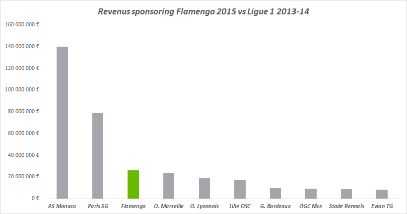 revenus sponsoring flamengo