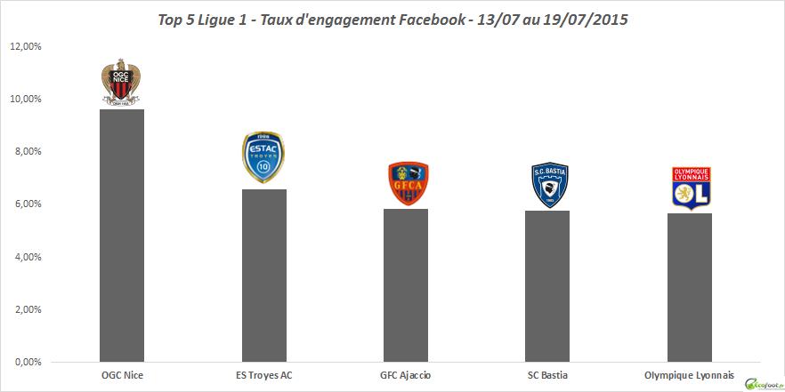 baromètre facebook ligue 1 25 édition