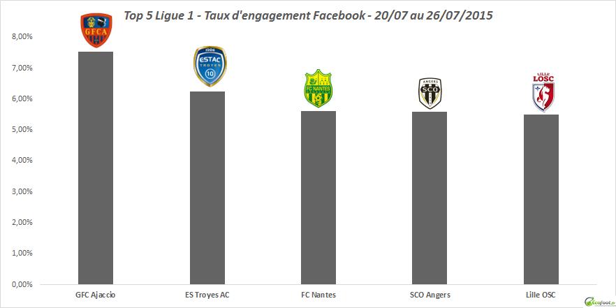 taux d'engagement facebook l1 26ème édition