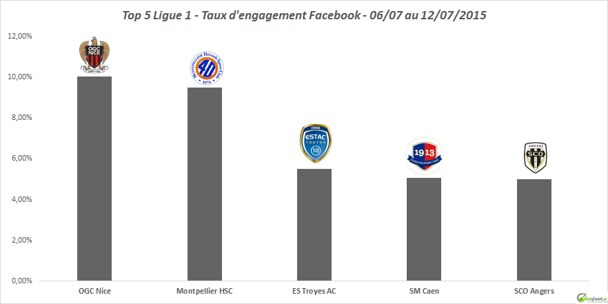 tx d'engagement facebook ligue 1 24ème édition