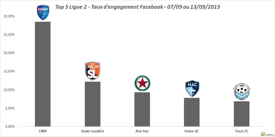 baromètre facebook ligue 2 1ère édition