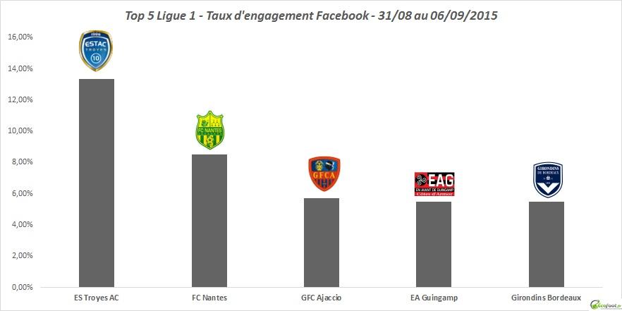 baromètre ligue 1 facebook 32ème édition
