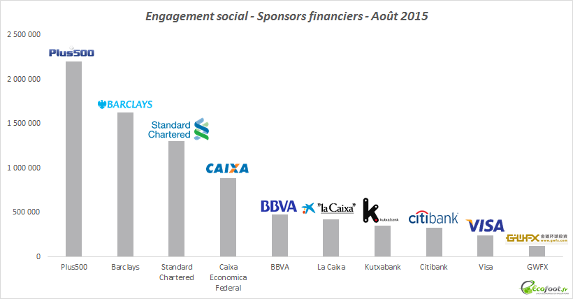 engagement social firmes financières sponsoring