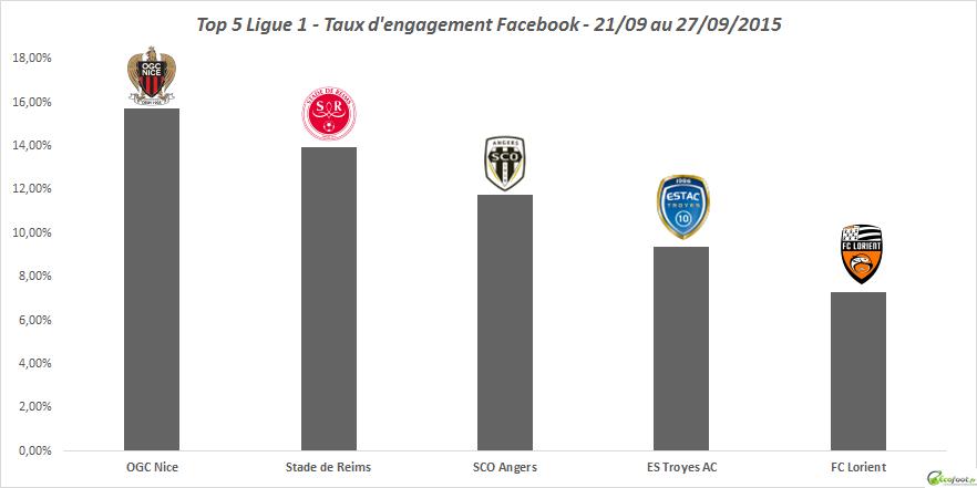 taux d'engagement facebook ligue 1 35ème édition