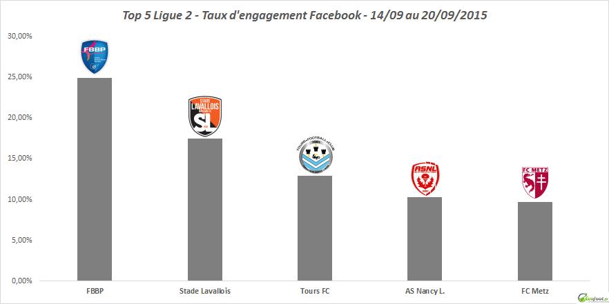 taux d'engagement facebook ligue 2 2ème édition