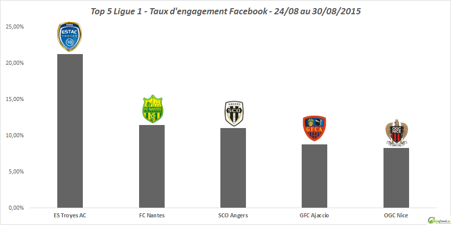 tx d'engagement facebook ligue 1 31ème édition