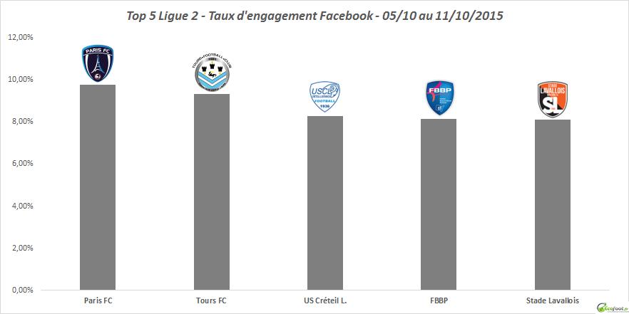 baromètre facebook ligue 2 5ème édition