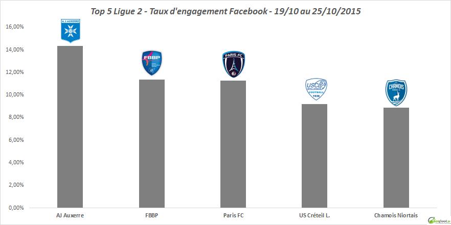 baromètre tx d'engagement facebook ligue 2 6ème édition