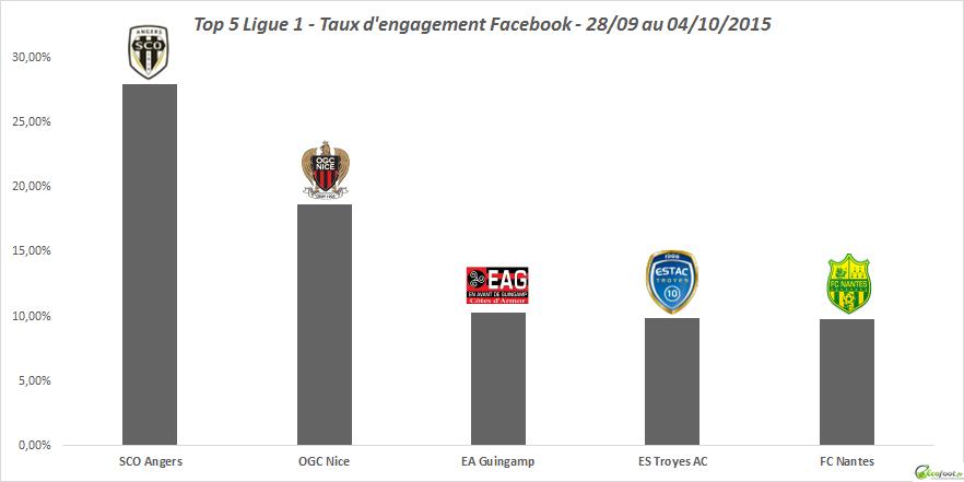 taux d'engagement facebook ligue 1 36ème édition
