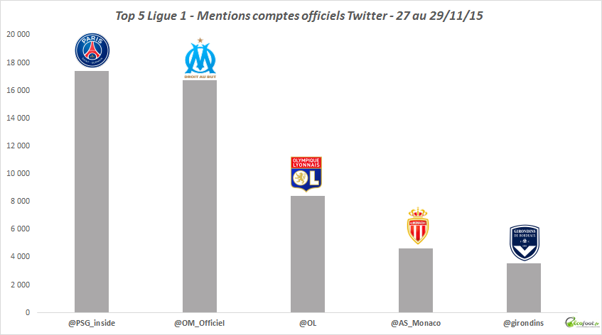 baromètre Twitter Ligue 1 15ème journée