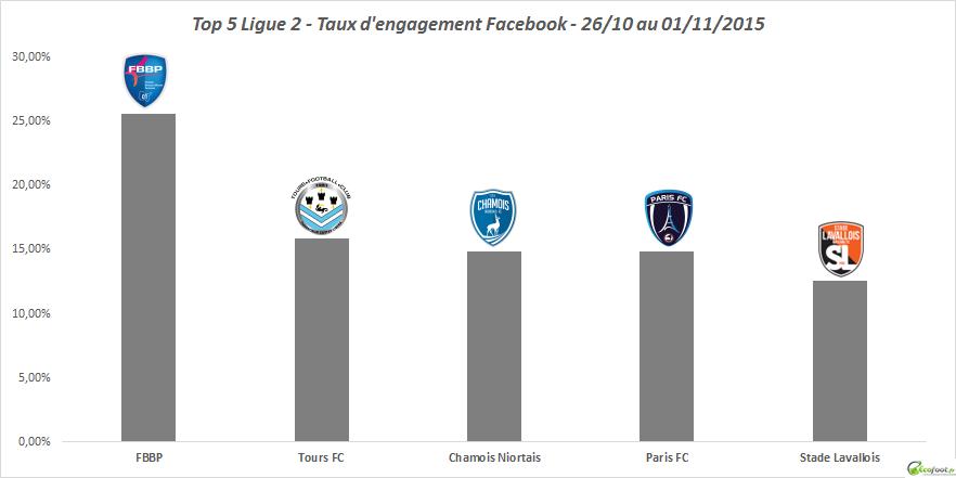 baromètre facebook ligue 2 7ème édition