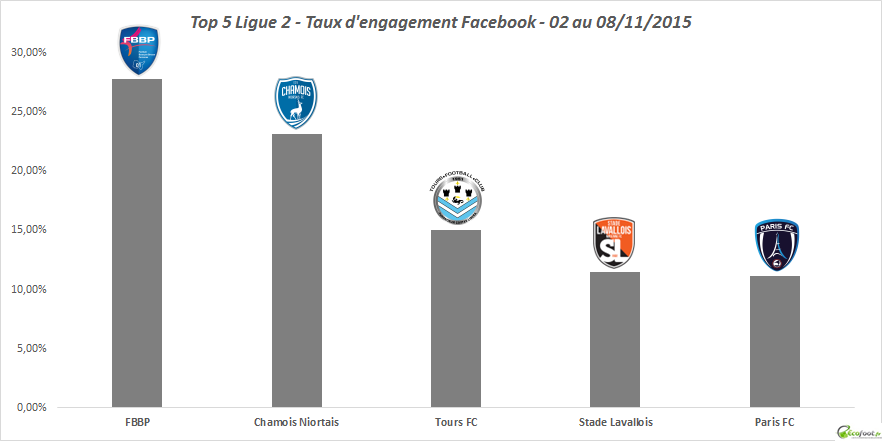 baromètre facebook ligue 2 8ème édition