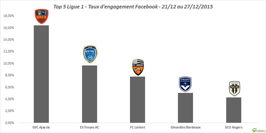 46ème édition baromètre facebook ligue 1