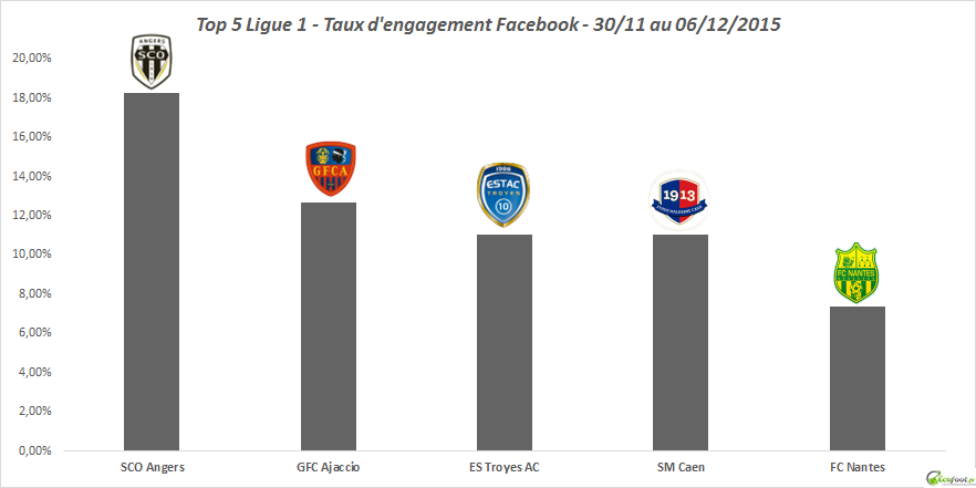 baromètre Facebook Ligue 1 43ème édition