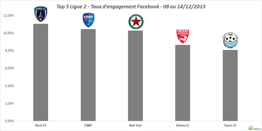 baromètre facebook ligue 2 12ème ed