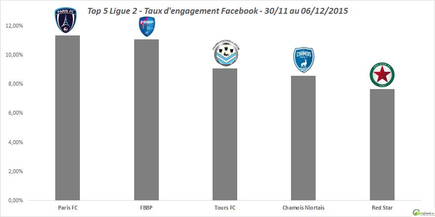 baromètre tx engagement facebook l2 11ème édition