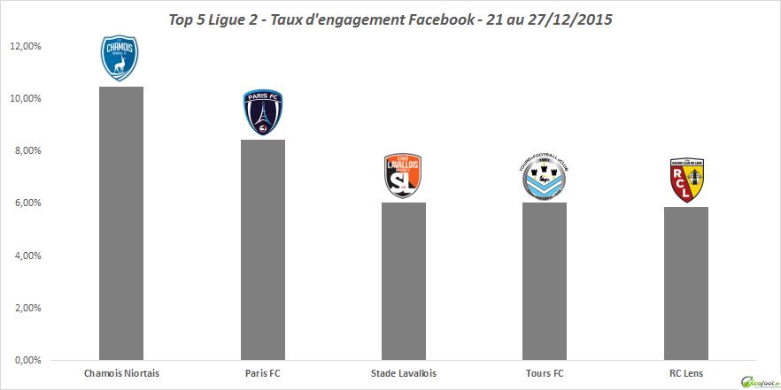 top 5 baromètre facebook l2 14ème édition