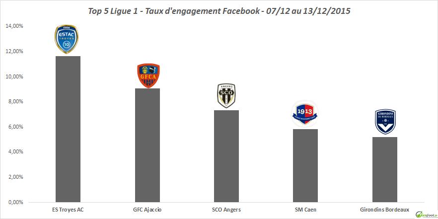 top 5 ligue 1 baromètre facebook 44ème édition