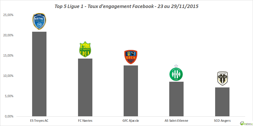 tx engagement facebook ligue 1 42ème édition