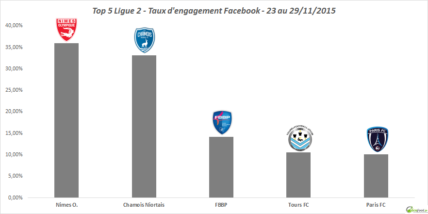 tx engagement facebook ligue 2 10ème édition