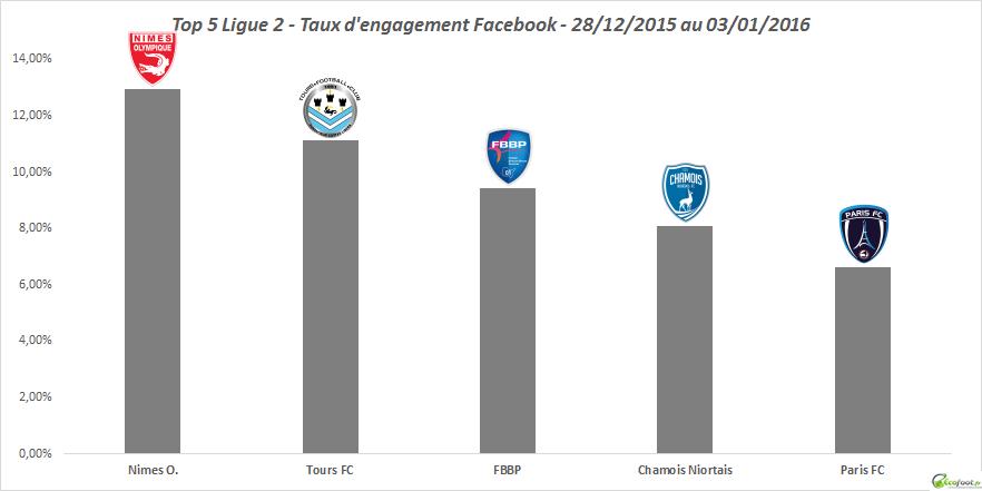 baromètre facebook ligue 2 15ème édition