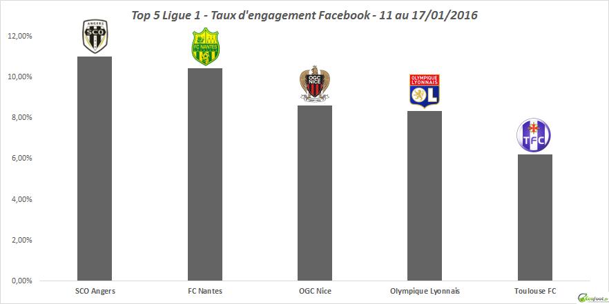 baromètre tx engagement facebook 49ème édition ligue 1