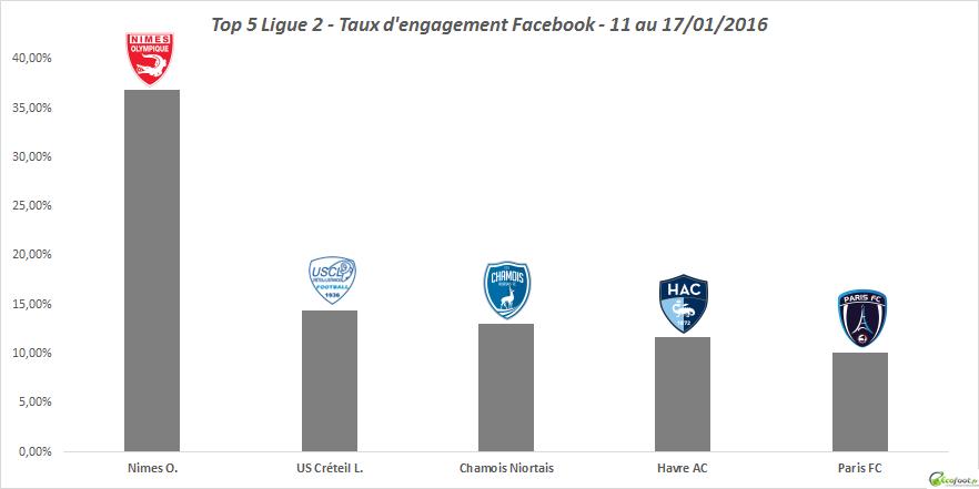 top 5 l2 baromètre facebook 17ème édition