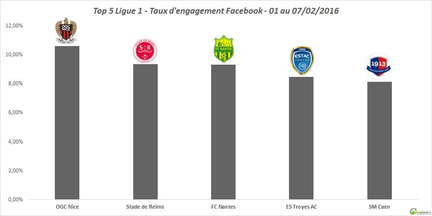 baromètre facebook ligue 1 52ème édition