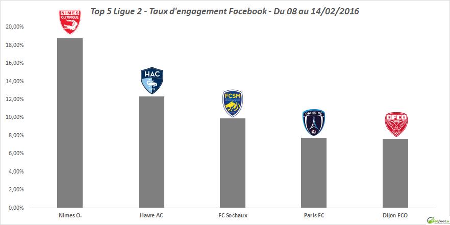 baromètre facebook ligue 2 21ème édition