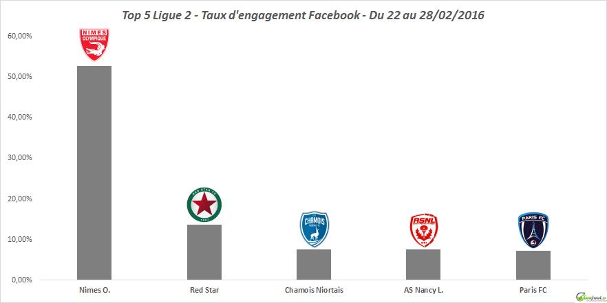 23ème édition ligue 2 baromètre facebook