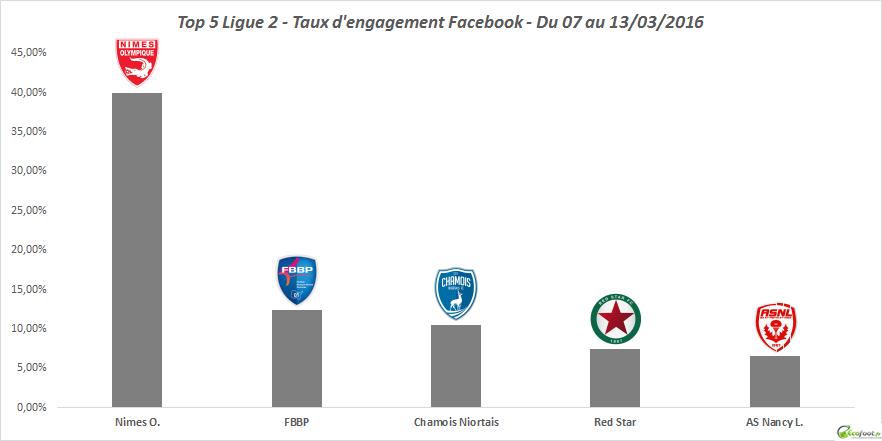 25ème édition baromètre facebook ligue 2