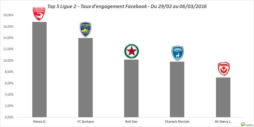 baromètre tx d'engagement facebook 24ème édition