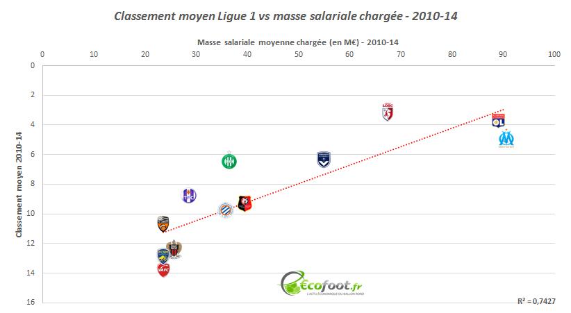 corrélation masse salariale classement ligue 1 2010-14
