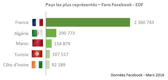 graphique fans facebook équipe de france pays