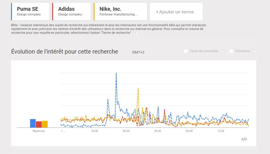 données google trends