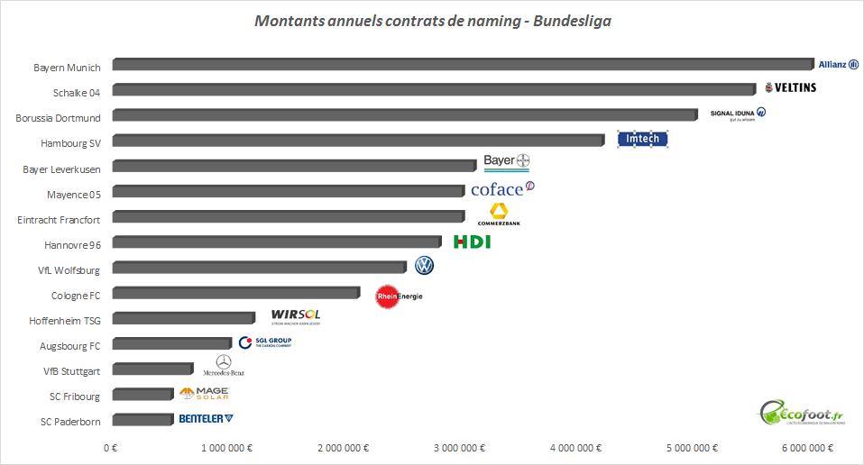 [FOOT] OL LAND - Page 3 Contrat-de-naming-Bundesliga
