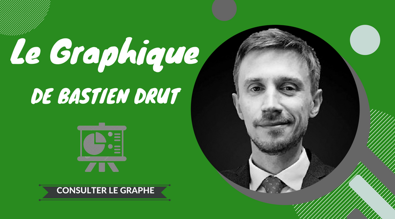 Graphique Bastien Drut