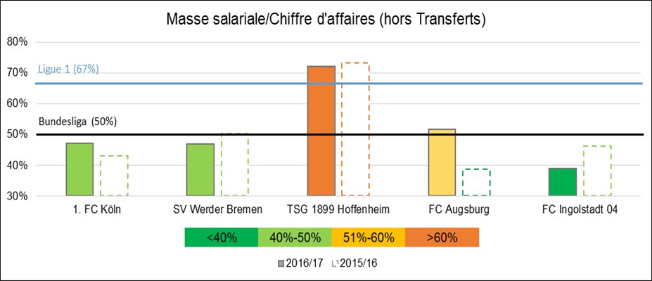 bundesliga masse salariale ca hors transferts