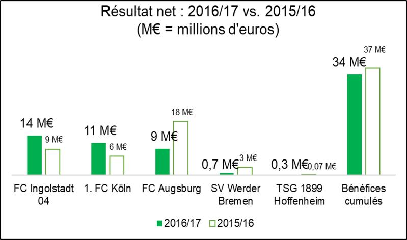 bundesliga résultat net