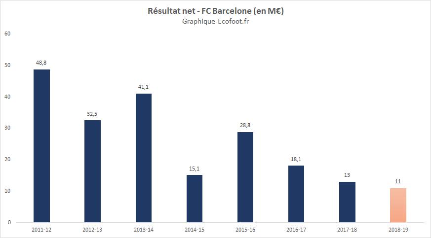 résultat net fc barcelone