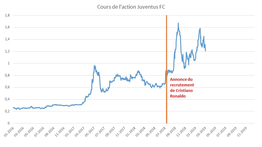 cours action juventus fc