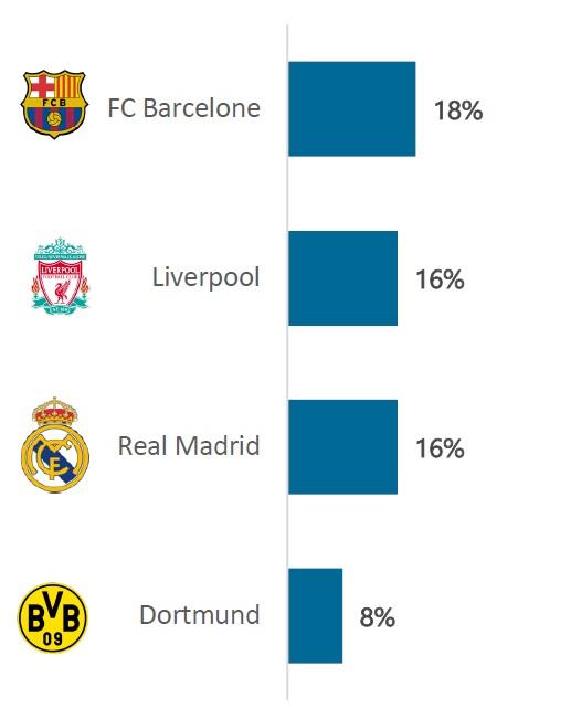 top 4 clubs européens